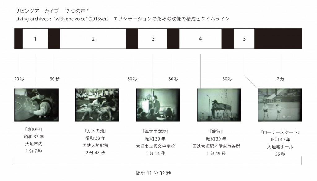 リビングアーカイブ 収録作業(エリシテーション)のための映像